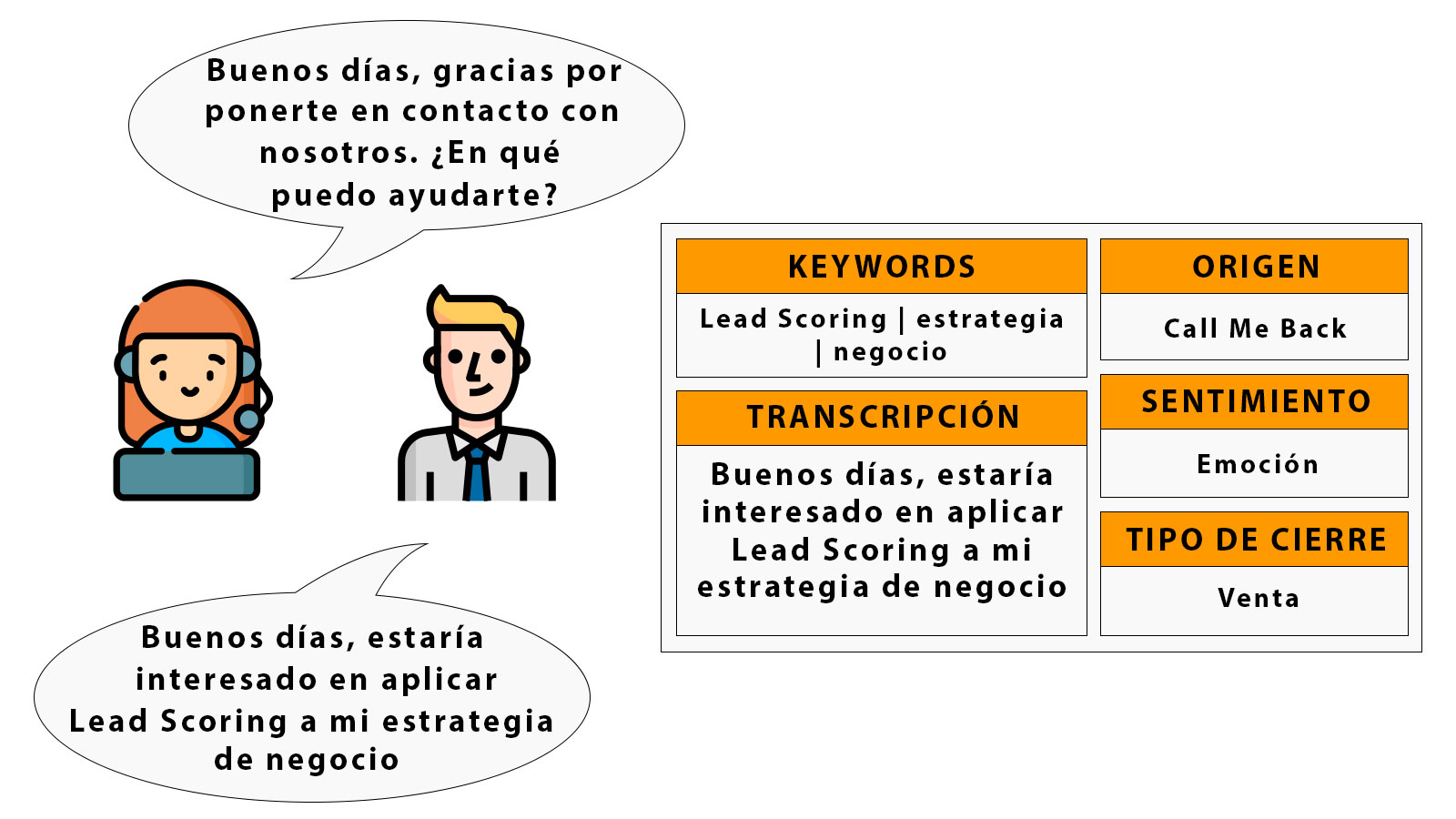 Funcionamiento de etiquetado conversacional de llamada con leads