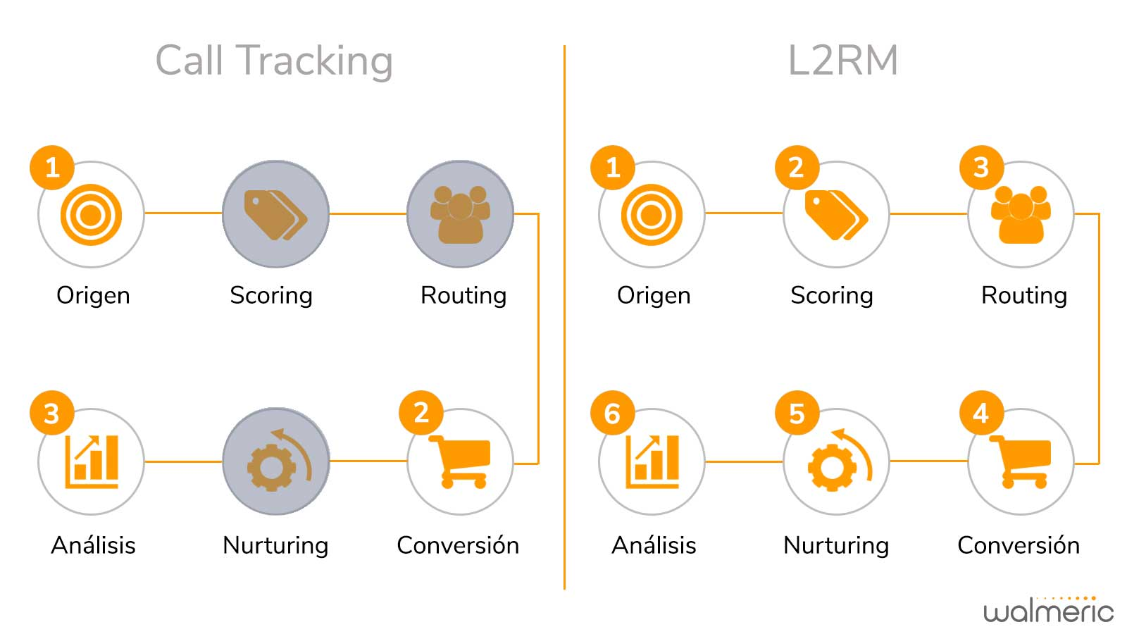 Diferencias estrategia Call Tracking y Lead to Revenue Management