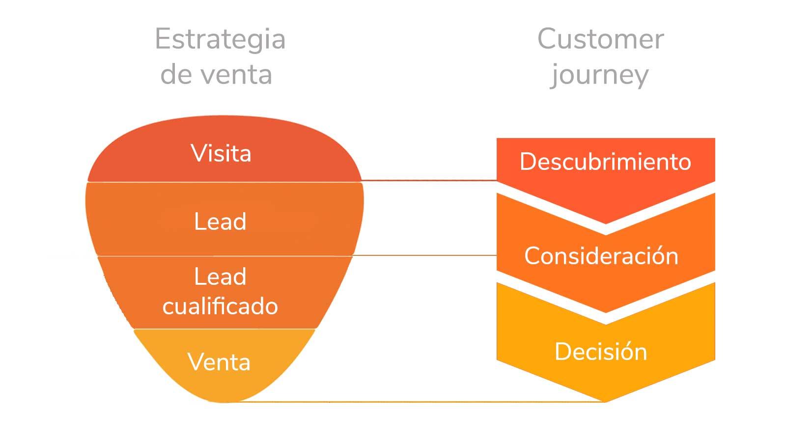 Funnel estrategia de ventas alineada con buyer's journey